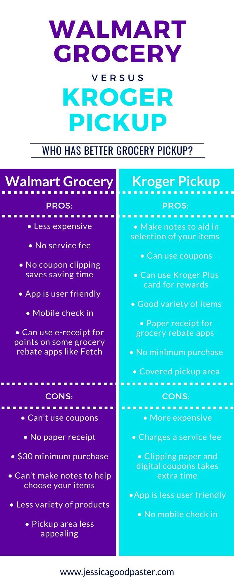 Who Does Grocery Pickup Best Walmart Vs Kroger Jessicagoodpaster Com